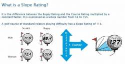 [7] Slope Rating